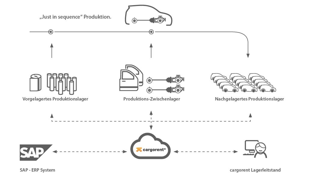 cargorent Produktions Zwischenlager aus der Cloud